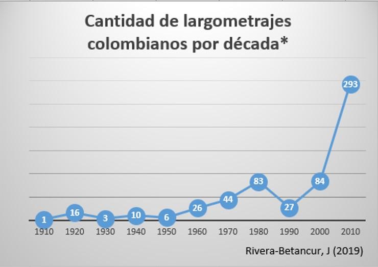 Todas las peliculas colombianas